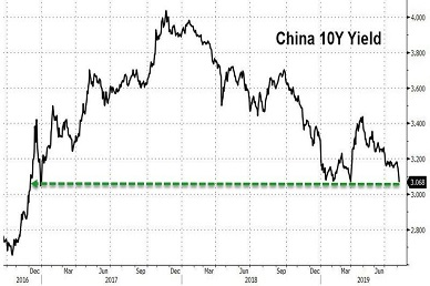 Currency War Begins: Chinese Yuan Crashes Past 7 To New Record Low;