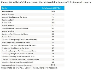 Chinese Bank With $105 BN In Assets On Verge Of Collapse