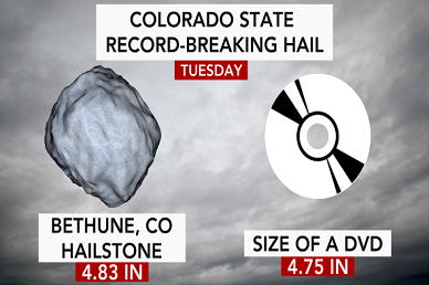 Record-breaking hailstone in Colorado: 'Big hail like this can easily kill people'