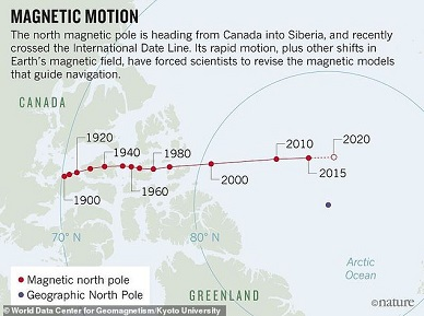 Advertisement Scientists warn Earth's magnetic North Pole has begun moving 'erratically'